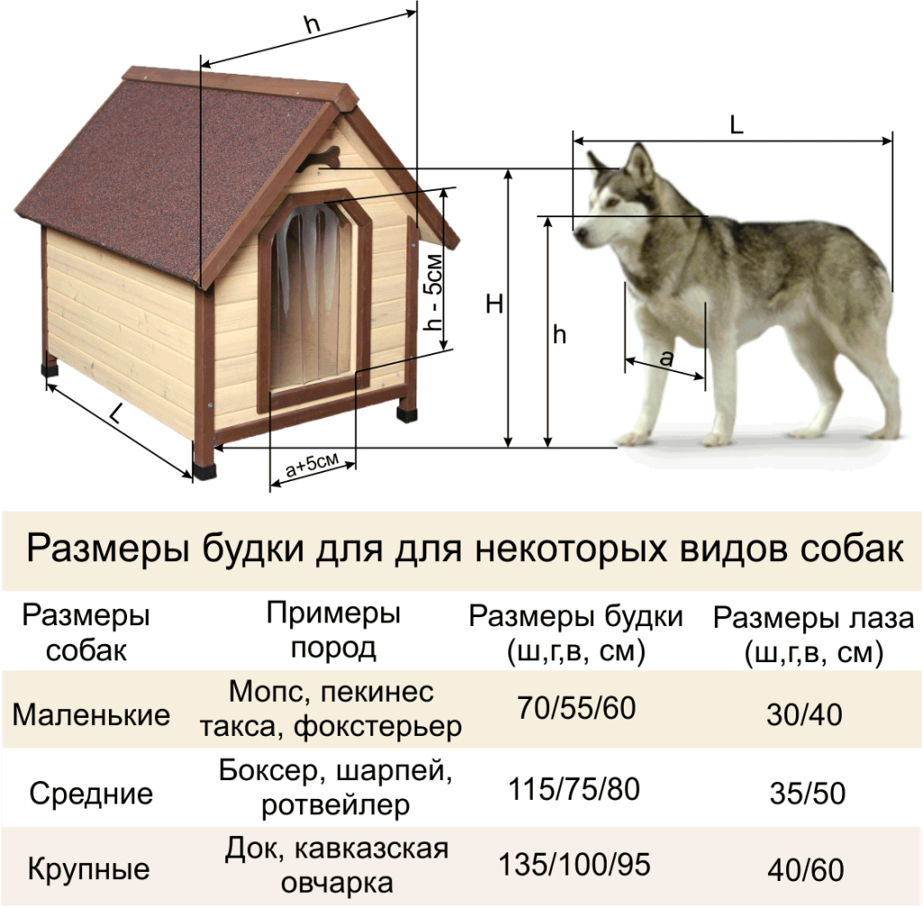 Будка для собак своими руками чертежи